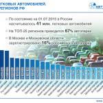 Регион Российской Федерации ссамым масштабным автомобильным парком