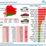 Рынок автомобилей Беларуси задевять месяцев вырос на52,2%
