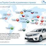 В РФ Тойота Corolla стоит вдвое дешевле, чем вГермании