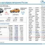 Названы лидеры иаутсайдеры авторынка в РФ зимой – августе нынешнего года