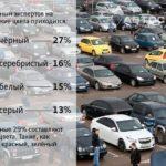 27% авто на русском рынке черного цвета— Исследование
