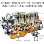 Устройство и особенности системы охлаждения ДВС